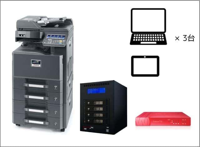 ●カラーコピー機(25枚機)<br /> ●UTM<br /> ●ファイルサーバー(4TB)<br /> ●PC3台<br /> ●タブレット端末1台
