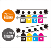 京セラ複合機の「中間転写ベルト離間機能」