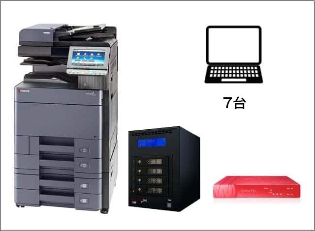 ●カラーコピー機(25枚機)<br /> ●UTM<br /> ●ファイルサーバー(4TB)<br /> ●PC7台