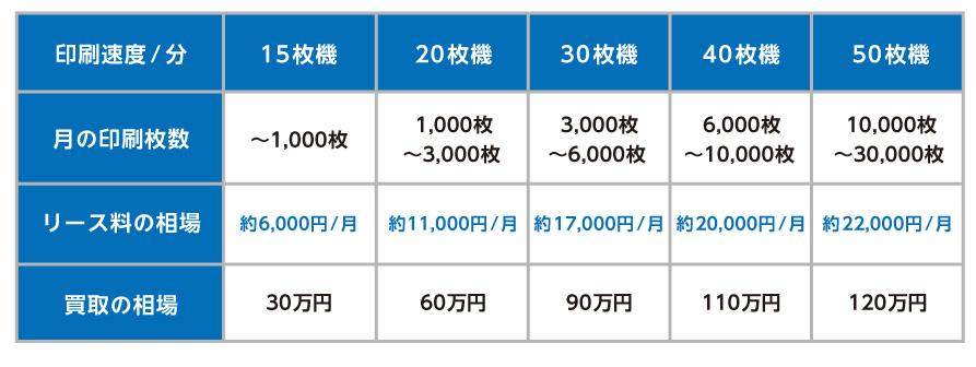 複合機・コピー機におけるリース料/買取の相場一覧